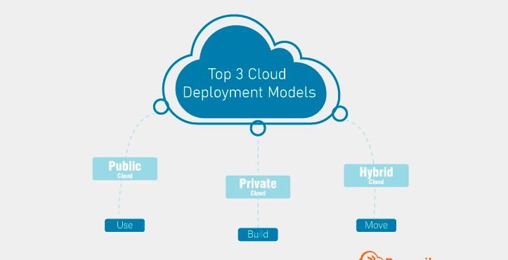 Top 3 Cloud Deployment Models - Docupile
