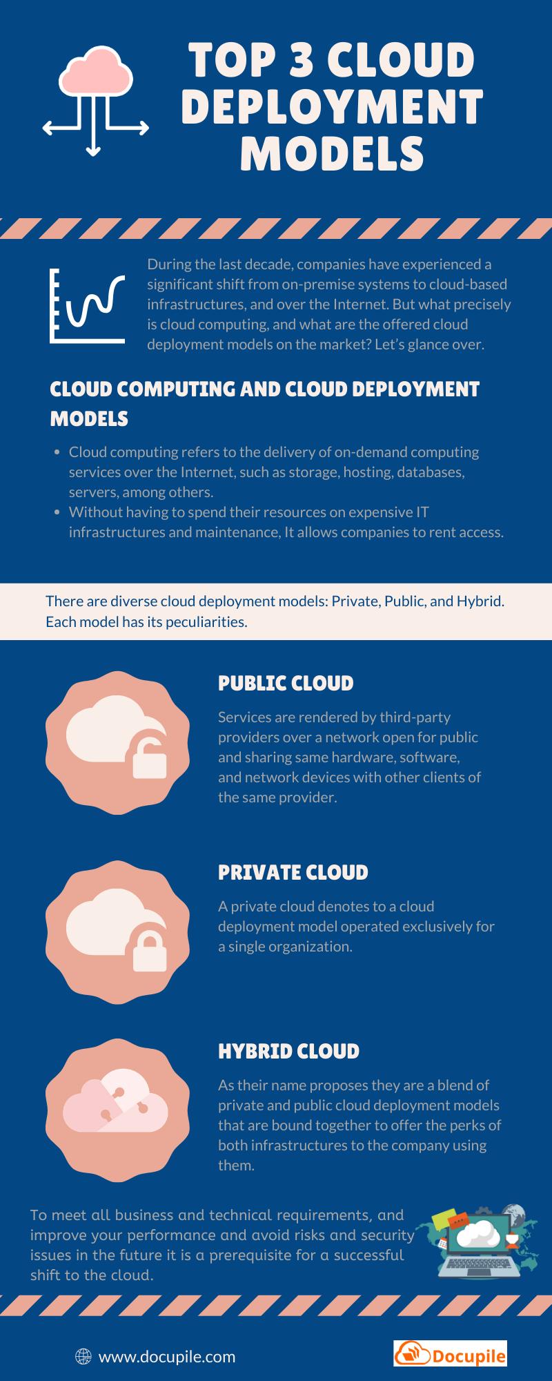 Top 3 Cloud Deployment Models by Docupile