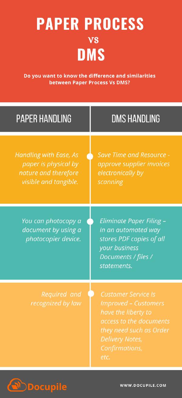 Paper Process vs DMS